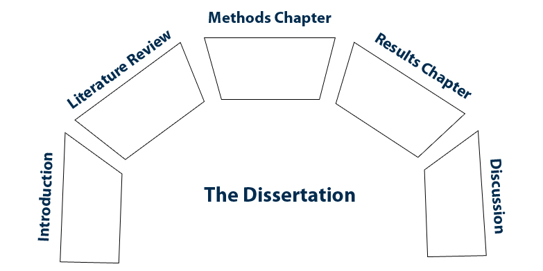 Phd thesis methods section